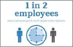 1 in 2 employees admits to adding between 15 and 60 minutes to their timesheets.