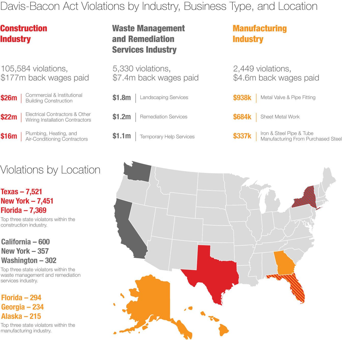 Davis-Bacon Act violations listed by industry, location, and business type infographic.