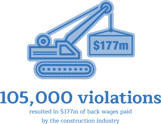 105,000 prevailing wage violations resulted in $117m of back wages paid by the construction industry.