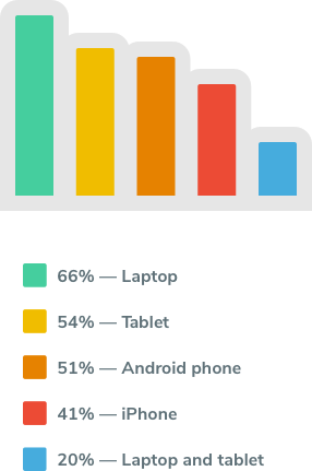 Graph of must-have tech mobile workers carry when they travel.