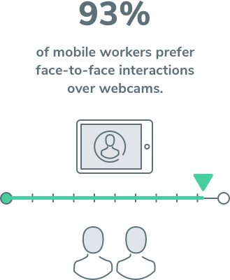 93% of mobile workers prefer face-to-face interaction over webcams.