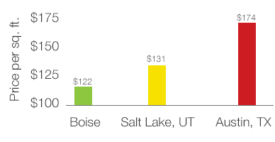Boise averages $122 a square foot for commercial space - less than Salt Lake City or Austin, TX.