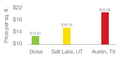 Boise commercial rental rates are $13.91 per square foot - less than Salt Lake City and Austin, TX.