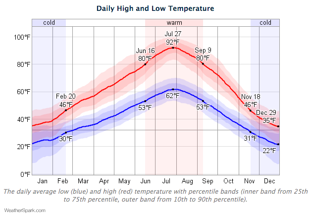 A chart of the average daily high and low temperatures in Boise.