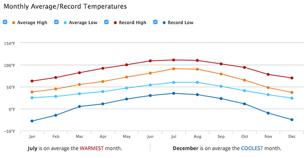 Boise monthly average and record high and low temperatures.