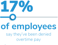17% of employees say they've been denied overtime pay.