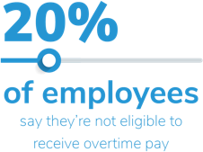 20% of employees say they're not eligible to receive overtime pay.
