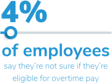 4% of employees don't know if they're eligible to receive overtime pay.