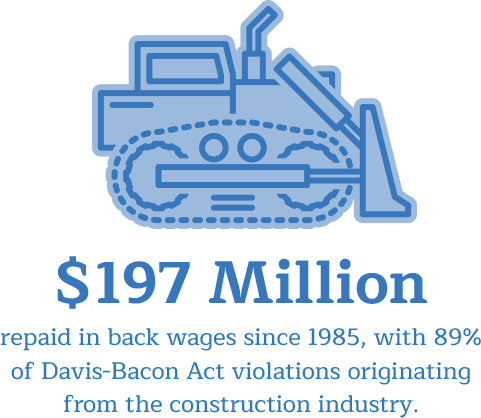 $197 million repaid in back wages since 1985.