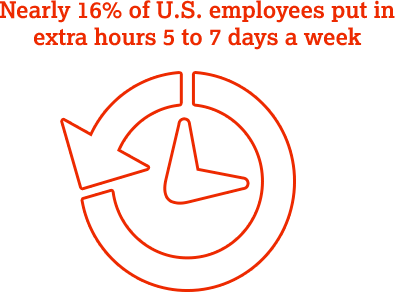 Nearly 16% of U.S. employees put in extra hours 5 to 7 days a week.