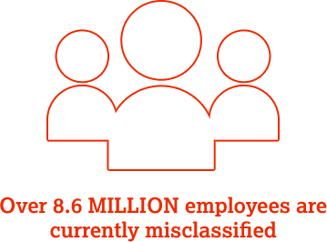 Over 8.6 million employees are currently misclassified.