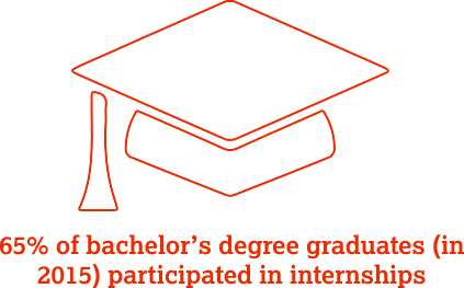 65% of bachelor's degree graduates (in 2015) participated in internships.