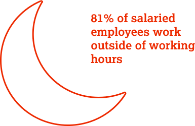81% of salaried employees work outside of working hours.