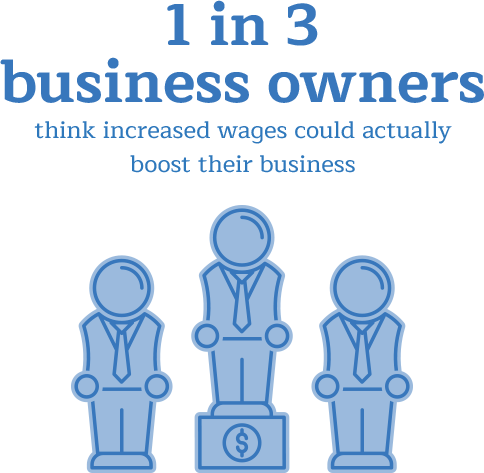 1 in 3 business owners think increased wages could actually boost their business.