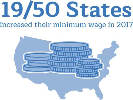 19 out of 50 U.S. states increased their minimum wage in 2017.
