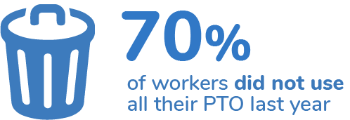 70% of workers did not use all their PTO last year.