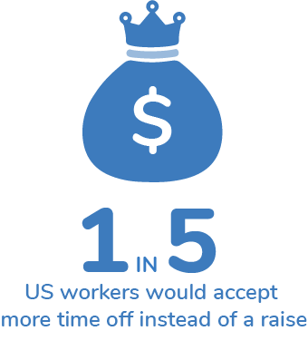 1 in 5 US workers would accept more time off instead of a raise.