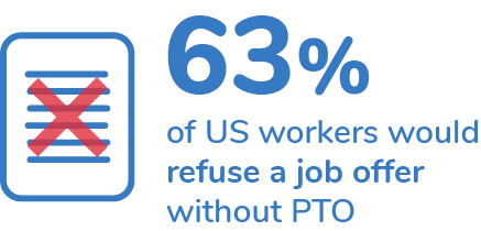 63% of US workers would refuse a job offer without PTO.