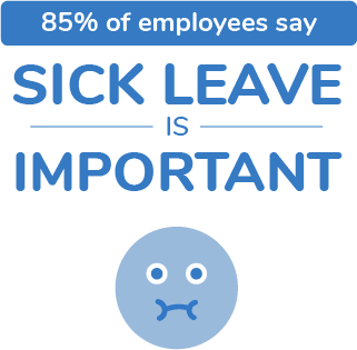 85% of employees say sick leave is important.