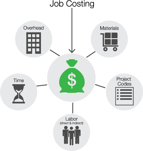 Time tracking for job costing manages labor, materials, projects, time, and overhead