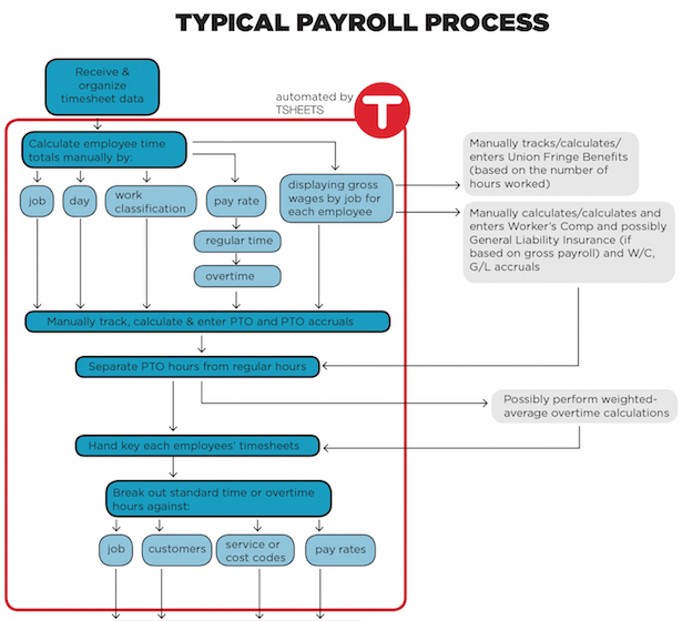 Time Tracking Technology Simplifies Payroll