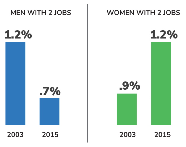 A chart showing the percentage of women and men with second jobs - 2003 vs. 2015.
