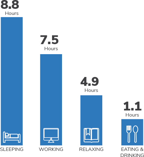 The American Time Use data graph of sleeping, working, relaxing, and eating.