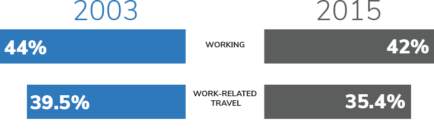 A chart comparing time spent working and traveling for work 2003 vs. 2015.