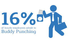 In an independent survey, over 16% of employees admit to clocking in for a coworker.