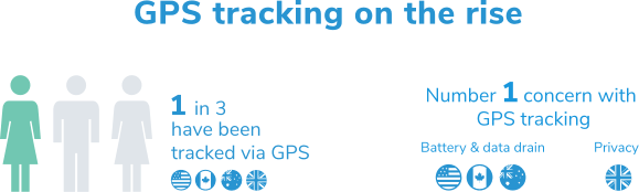 GPS tracking is increasing in the workplace. One in three workers have been tracked in the U.S., Canada, AU, and U.K.