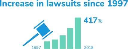 Lawsuits have increased 417% from 1997 to 2018.