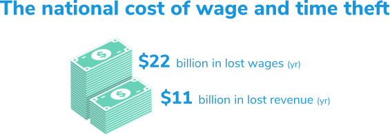 The national cost of wage and time theft — $22 billion in lost wages per year and $11 billion in lost revenue.