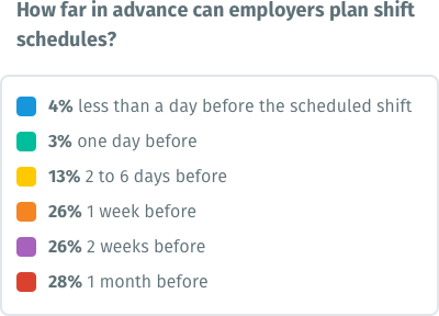 Chart - How far in advance can employers plan shift schedules?