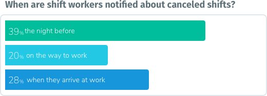 Bar chart - When are shift workers notified about canceled shifts?