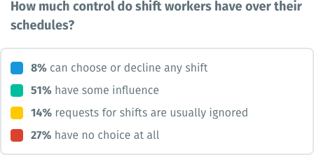 Chart - How much control do shift workers have over their schedules?