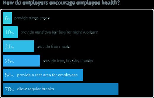 Chart - How do employers encourage employee health?
