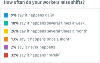 Chart - How often do your workers miss shifts?