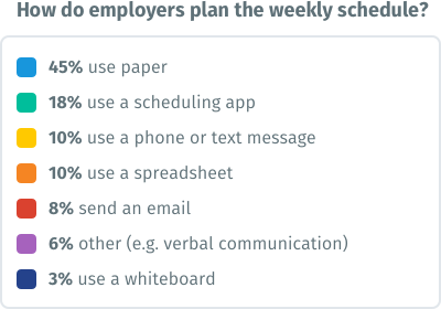 Chart - How do employers plan the weekly schedule?