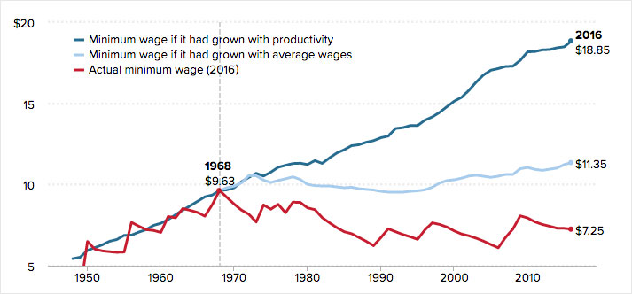 if the federal minimum wage had grown in conjunction with american productivity today s workers would