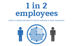 1 in 2 employees admit to time theft in an independent survey.