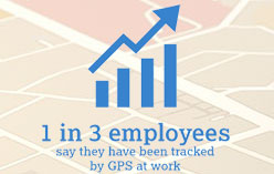 1 in 3 employees say they have been tracked by GPS at work.