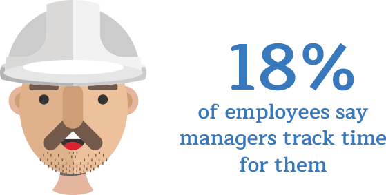 18% of employees say managers track their time for them.