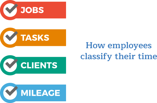Employees classify their time by jobs, tasks, clients, or mileage.